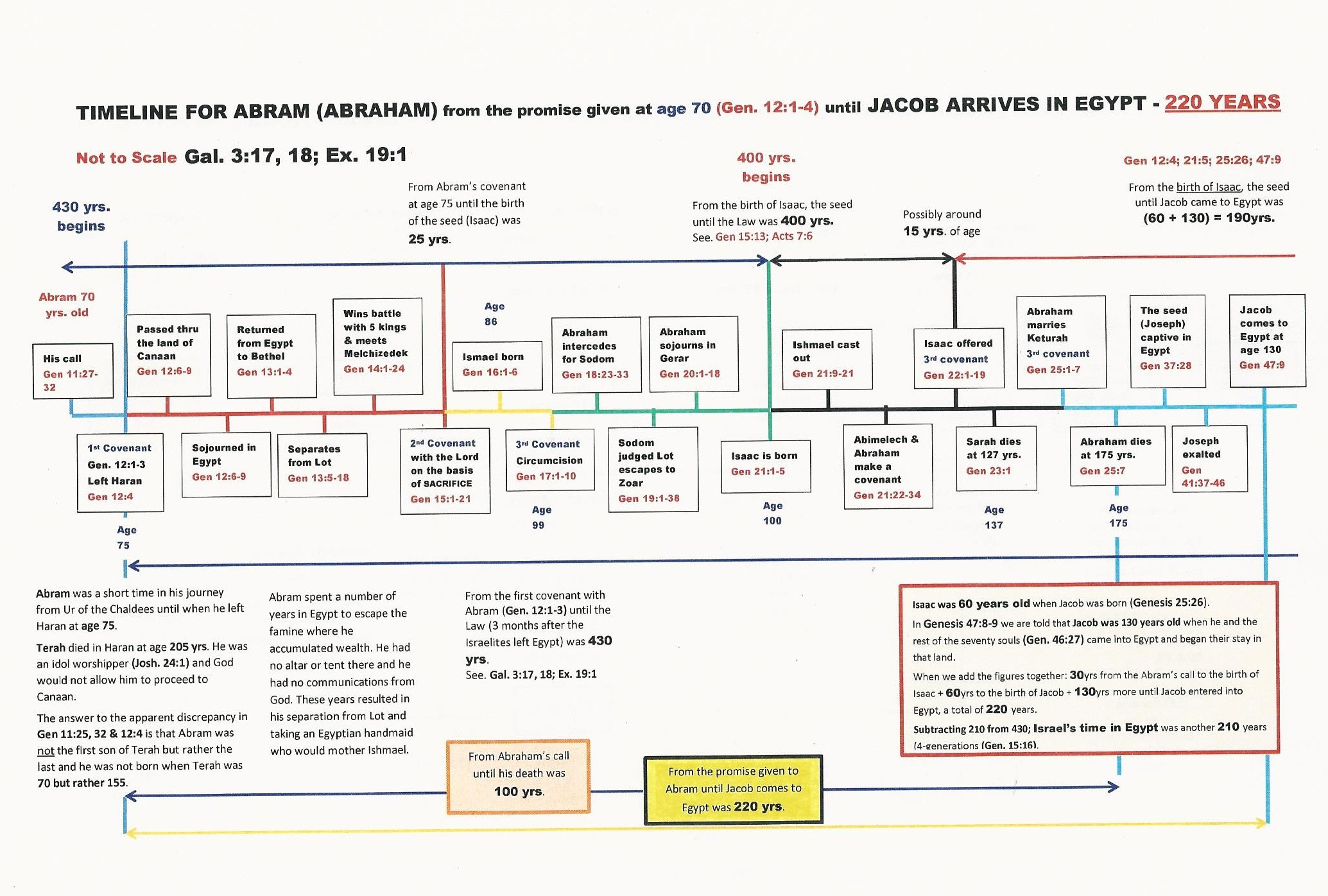 Timeline from Abram to Exodus (pdf)
