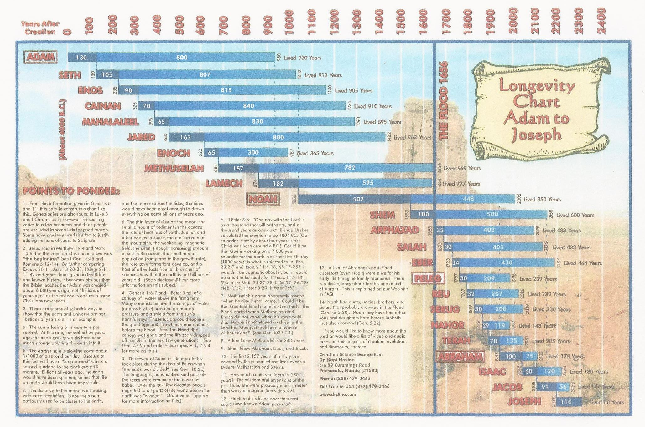 Longevity Chart – Adam to Joseph (pdf)
